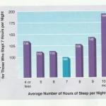 Precisamos mesmo de dormir 8 horas por dia?